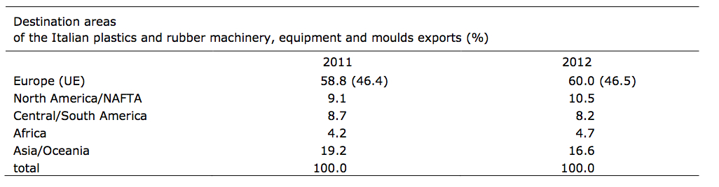 2012 Destination Areas for Italian plastics and rubber machinery, equipment and molds exports (%)